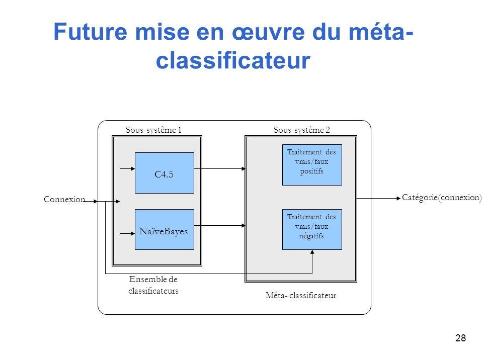 Future mise en œuvre du méta-classificateur