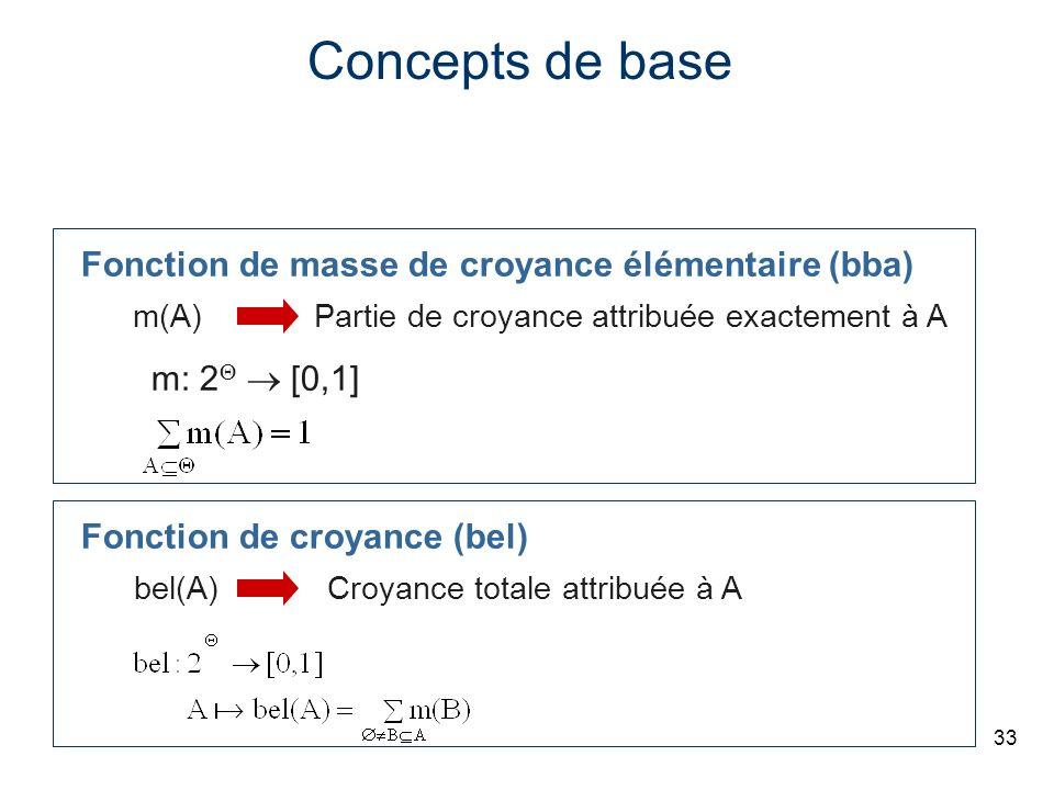 Concepts de base Fonction de masse de croyance élémentaire (bba)
