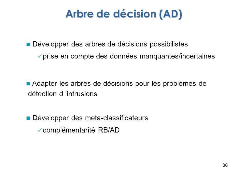 Arbre de décision (AD) Développer des arbres de décisions possibilistes. prise en compte des données manquantes/incertaines.