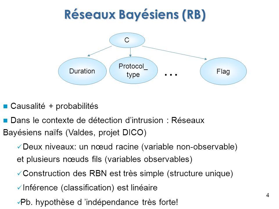 Réseaux Bayésiens (RB)