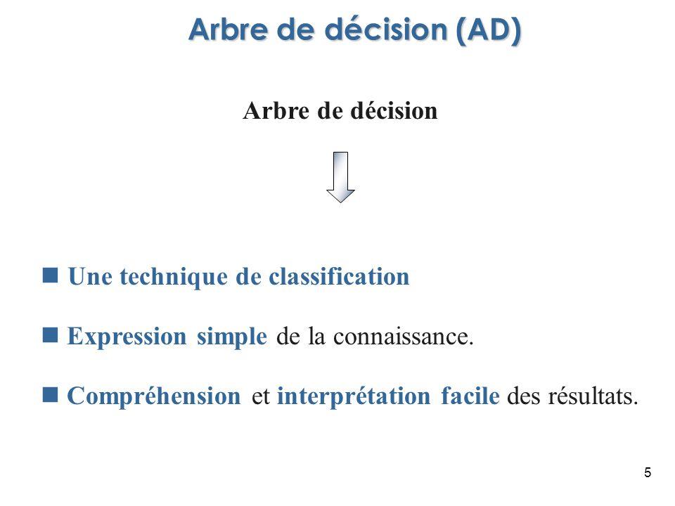 Arbre de décision (AD) Arbre de décision