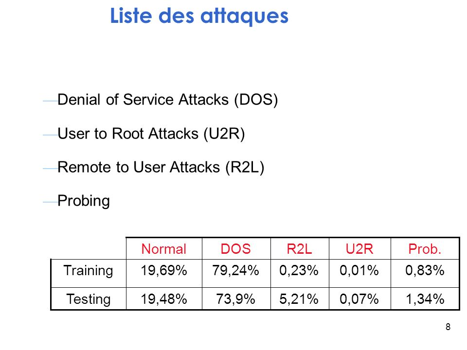 Liste des attaques Denial of Service Attacks (DOS)