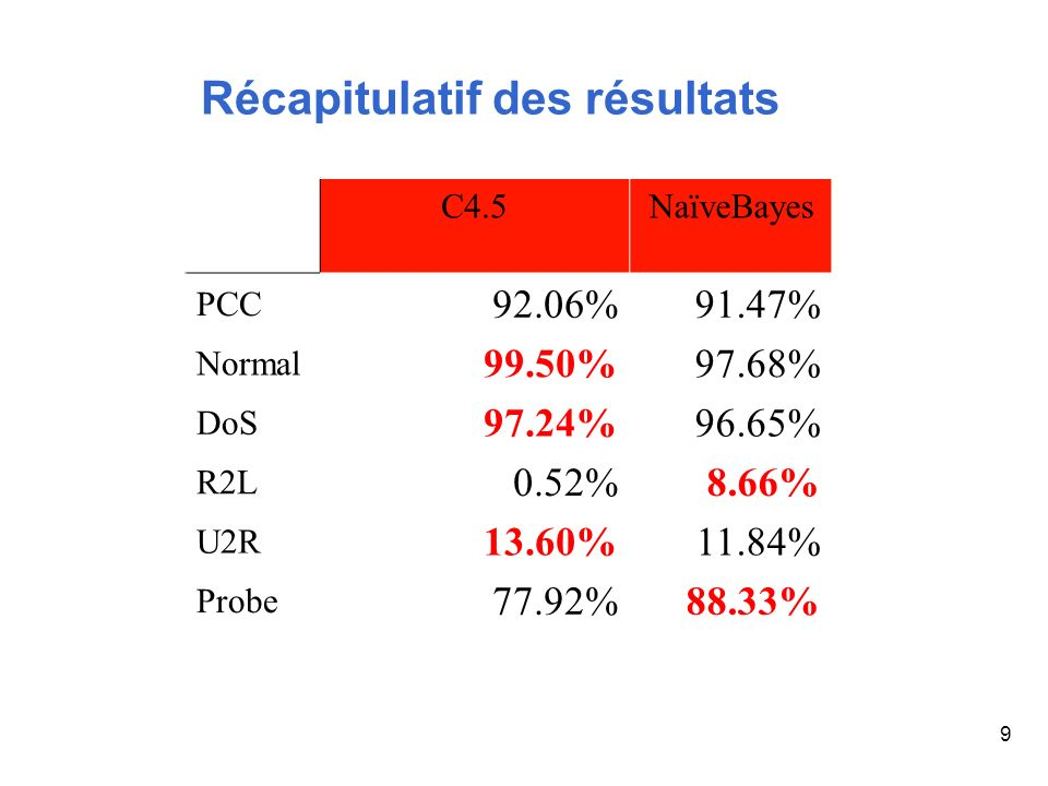 Récapitulatif des résultats