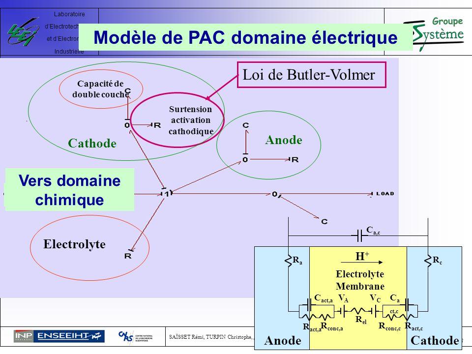 Modèle de PAC domaine électrique