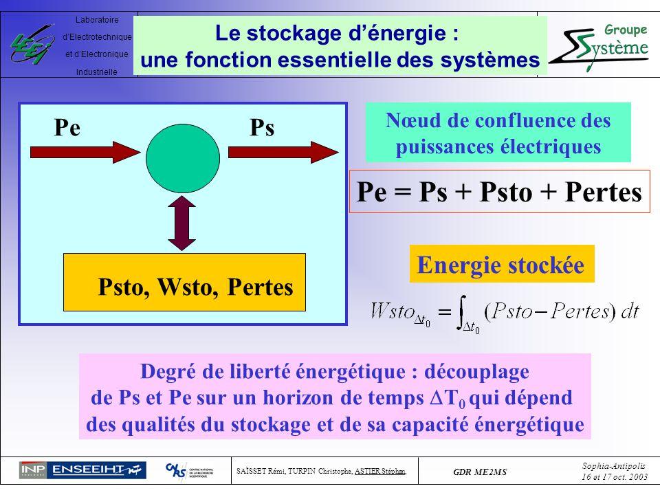 Pe = Ps + Psto + Pertes Pe Ps Energie stockée Psto, Wsto, Pertes