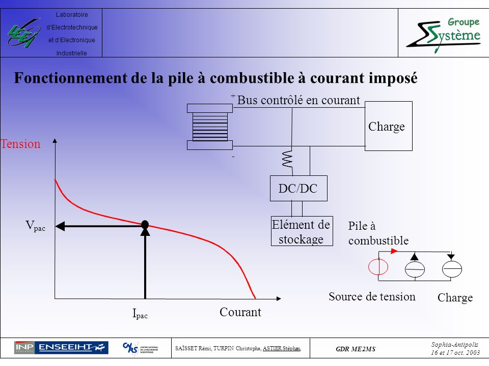 Fonctionnement de la pile à combustible à courant imposé
