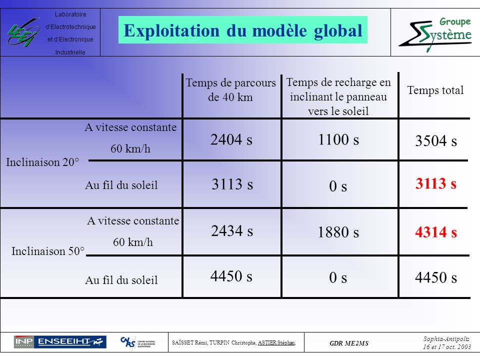 Exploitation du modèle global