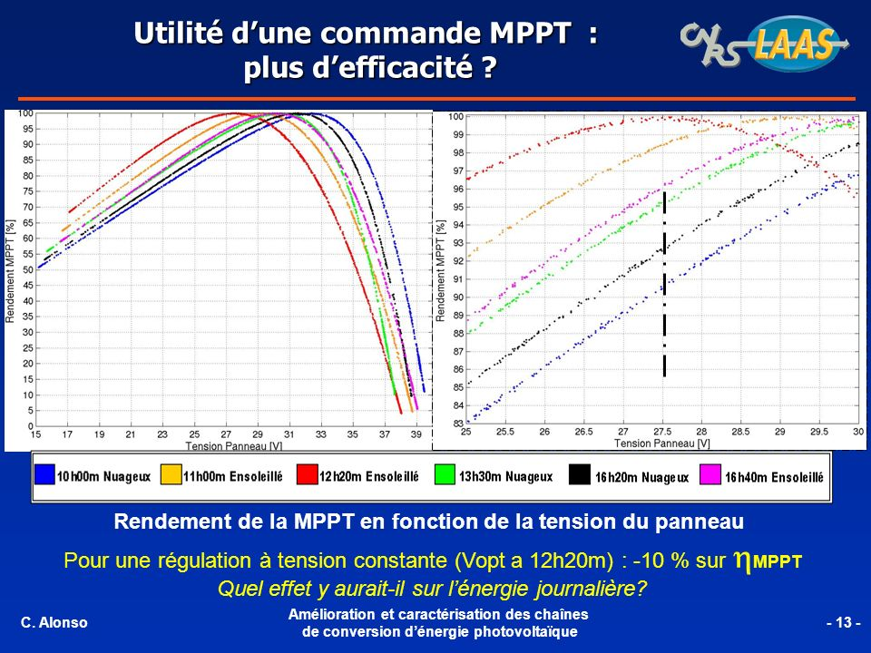 Utilité d'une commande MPPT : plus d'efficacité