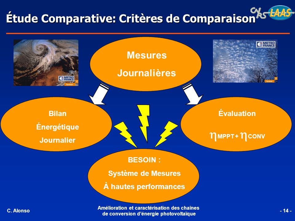 hMPPT + hCONV Étude Comparative: Critères de Comparaison Mesures