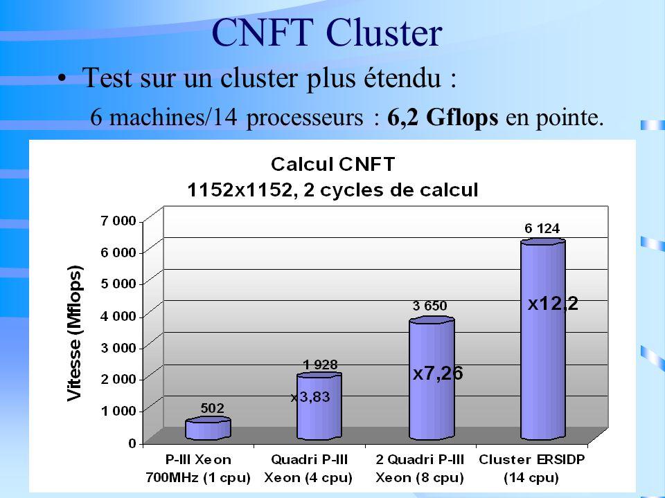 CNFT Cluster Test sur un cluster plus étendu :