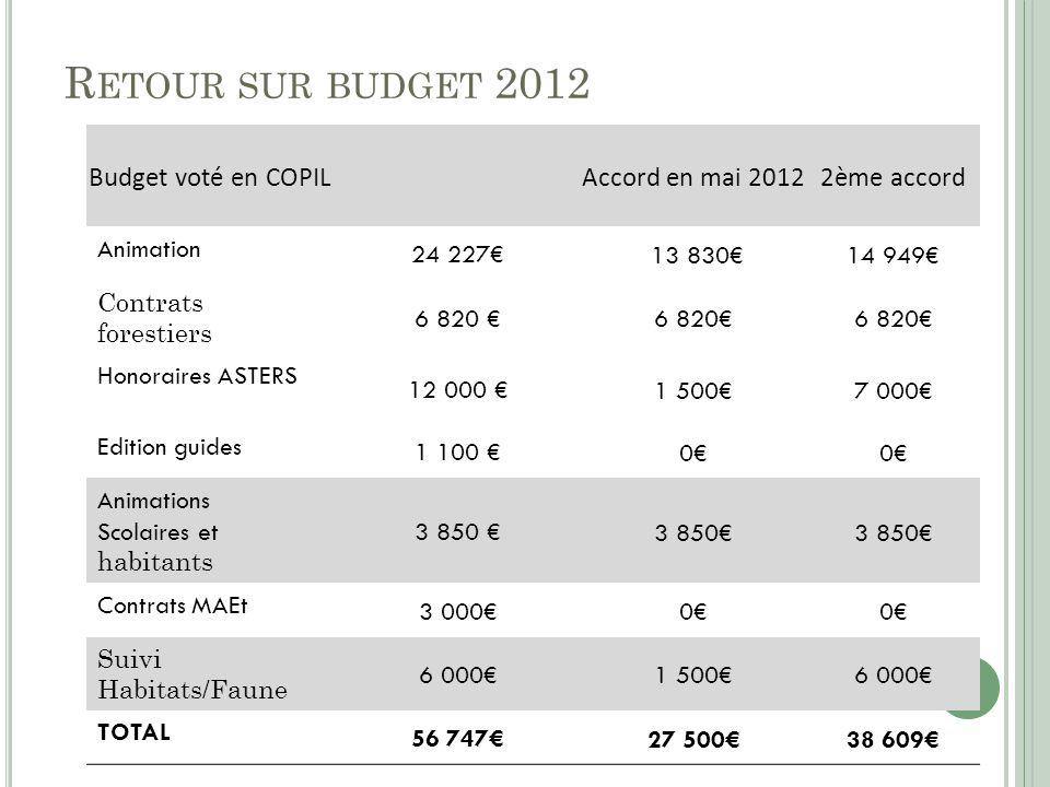 Retour sur budget 2012 Budget voté en COPIL Accord en mai 2012