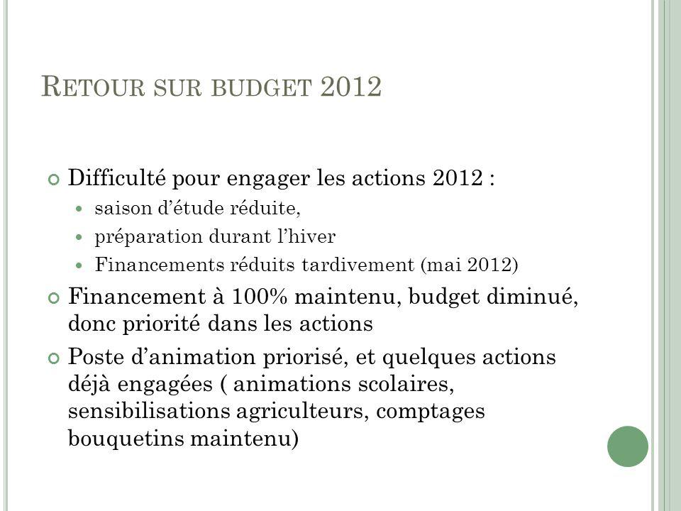 Retour sur budget 2012 Difficulté pour engager les actions 2012 :