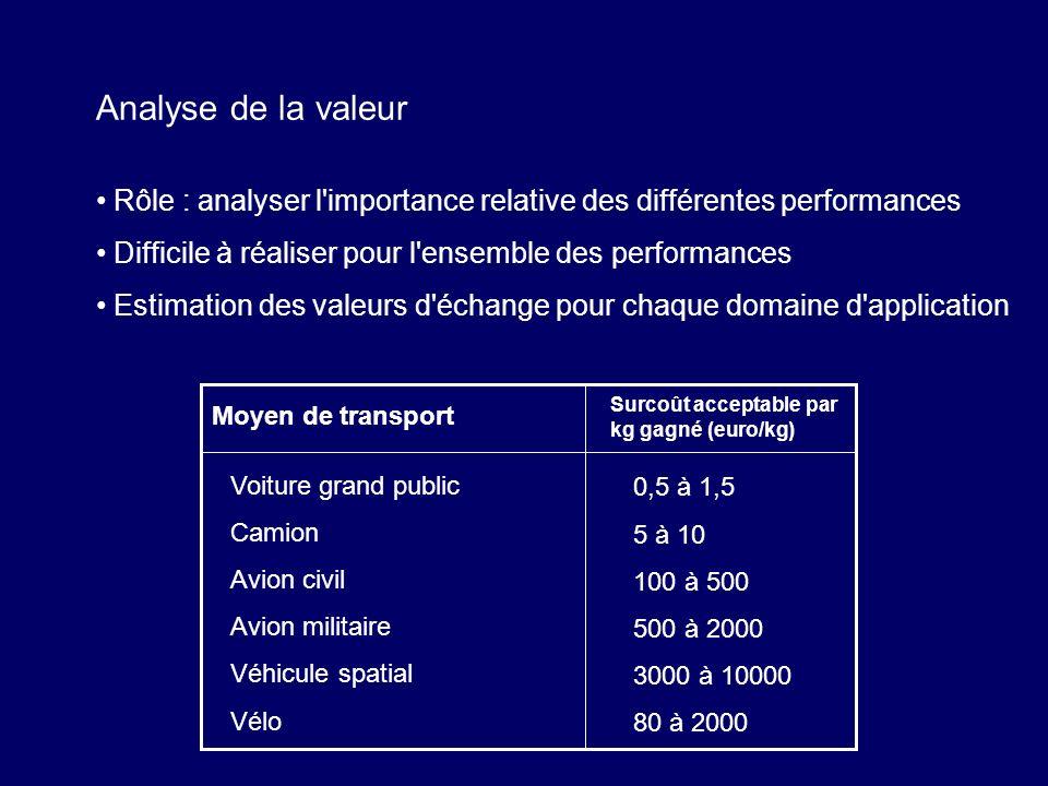 Analyse de la valeur Rôle : analyser l importance relative des différentes performances. Difficile à réaliser pour l ensemble des performances.