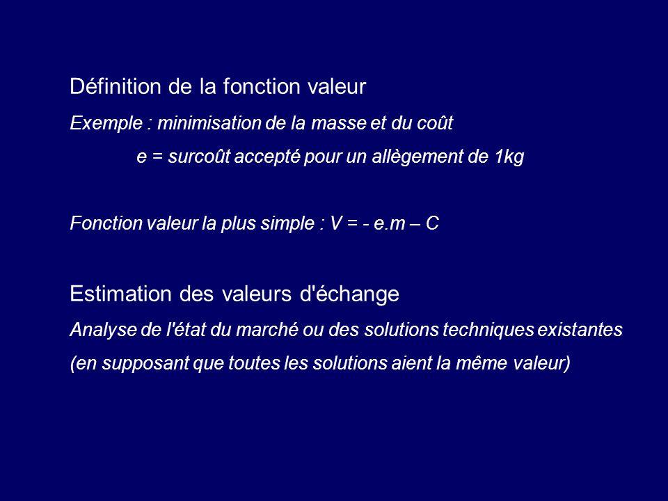 Définition de la fonction valeur