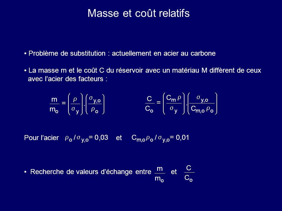 Masse et coût relatifs Problème de substitution : actuellement en acier au carbone.