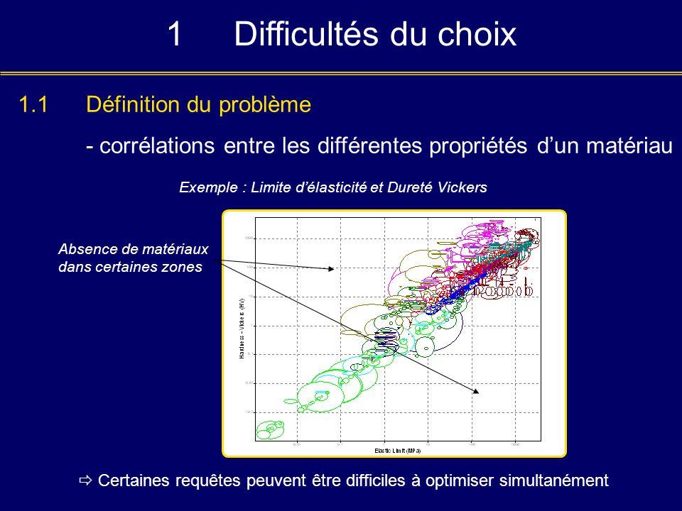 1 Difficultés du choix 1.1 Définition du problème