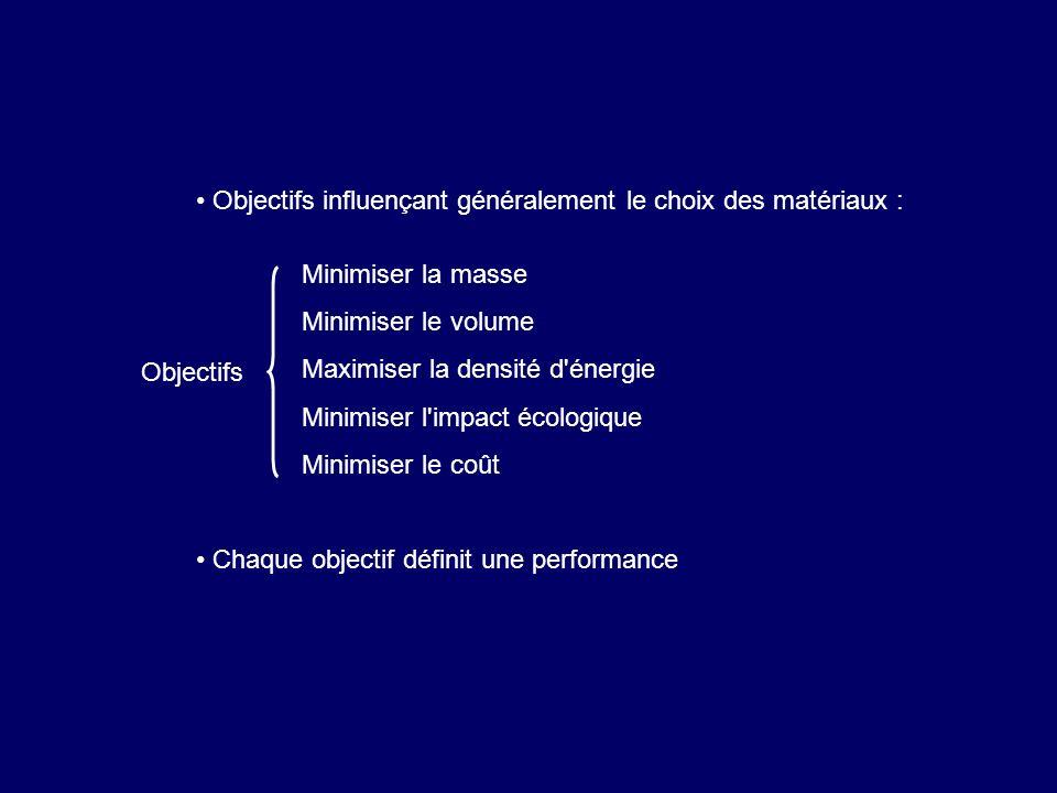 Objectifs influençant généralement le choix des matériaux :