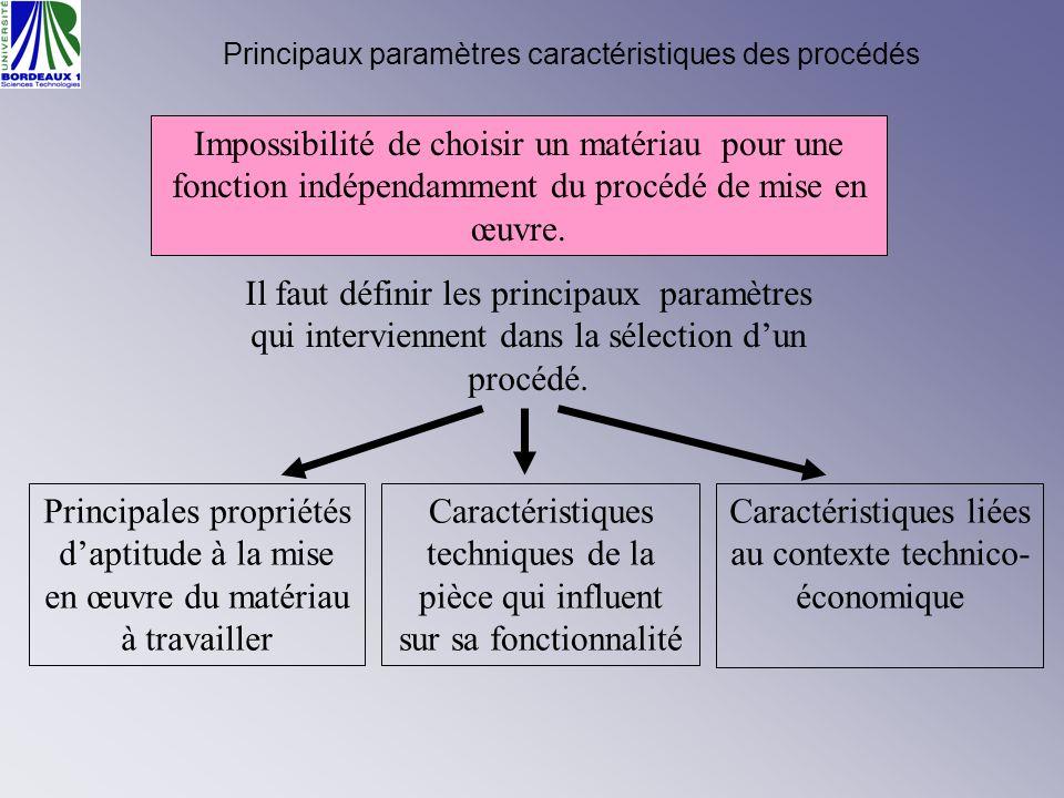 Caractéristiques liées au contexte technico-économique