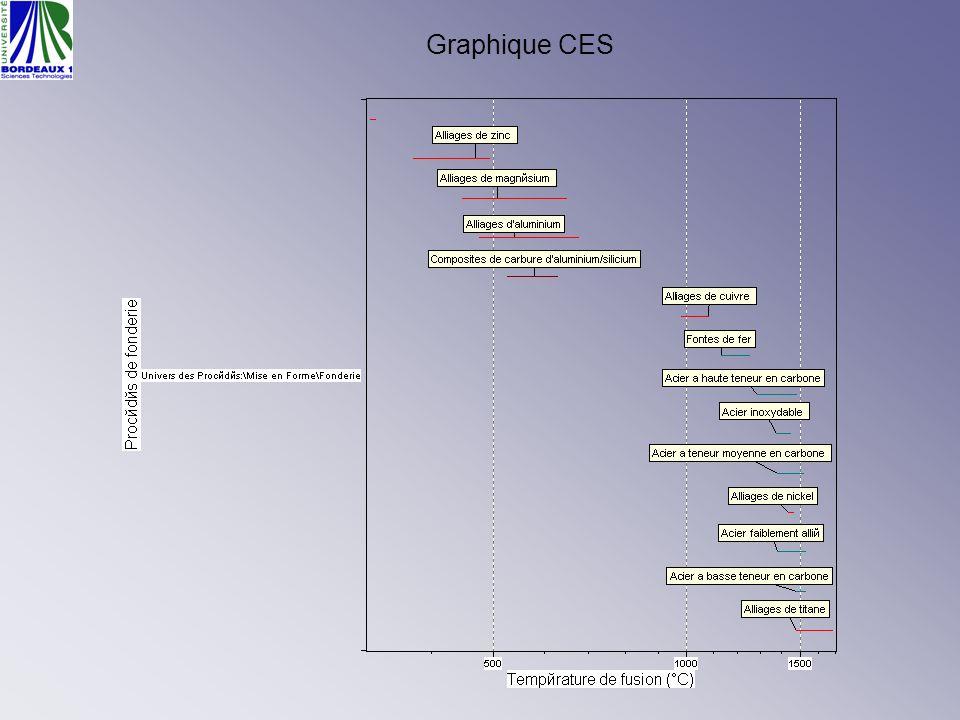 Graphique CES