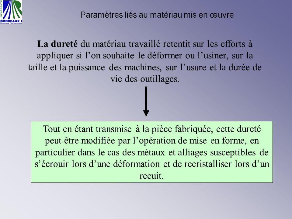 Paramètres liés au matériau mis en œuvre