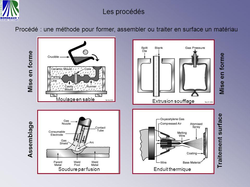 Les procédés Procédé : une méthode pour former, assembler ou traiter en surface un matériau. Moulage en sable.