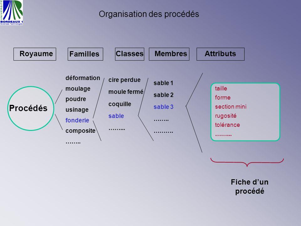 Organisation des procédés