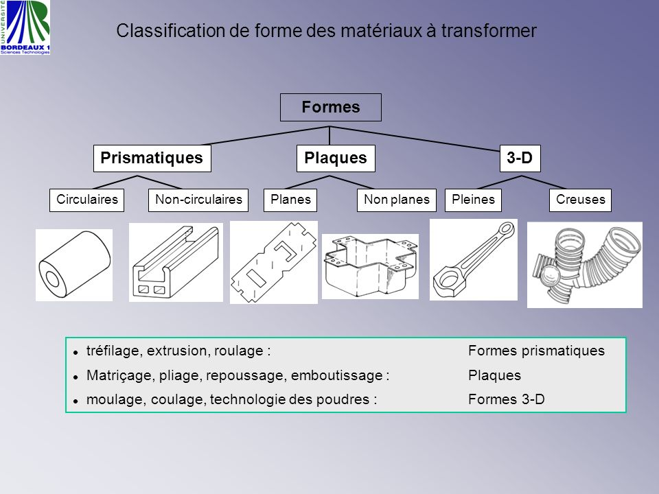 Classification de forme des matériaux à transformer