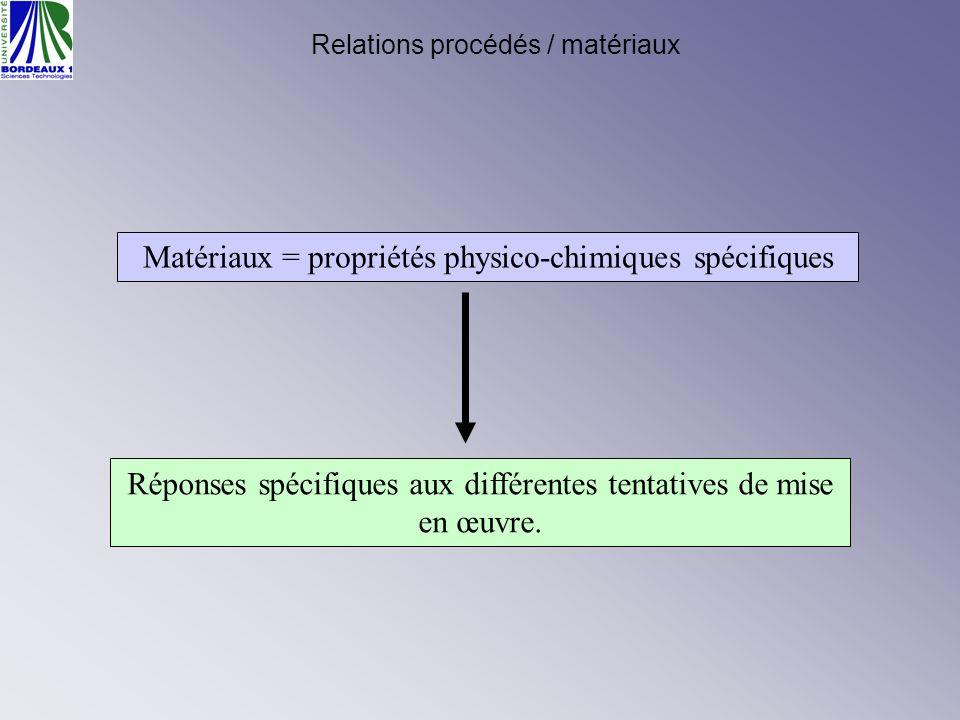 Matériaux = propriétés physico-chimiques spécifiques