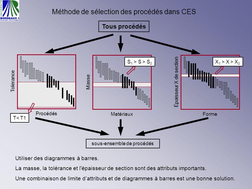 Méthode de sélection des procédés dans CES