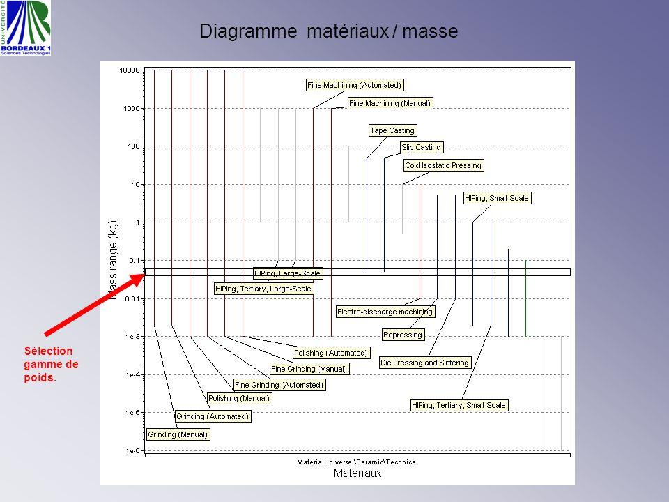 Diagramme matériaux / masse
