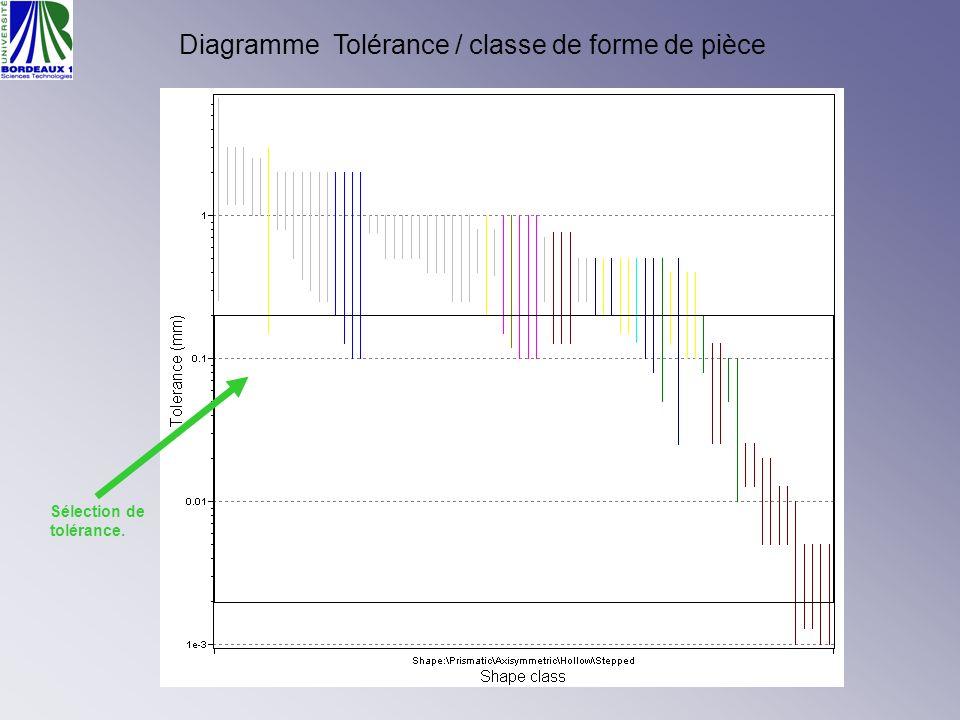 Diagramme Tolérance / classe de forme de pièce