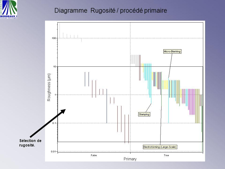 Diagramme Rugosité / procédé primaire