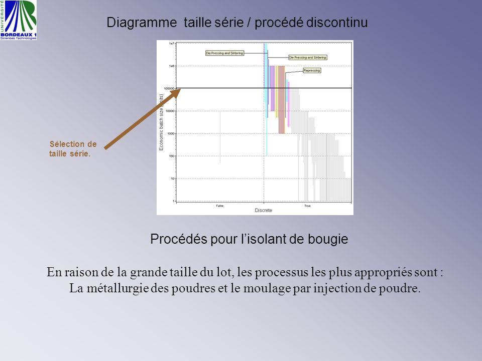 Diagramme taille série / procédé discontinu