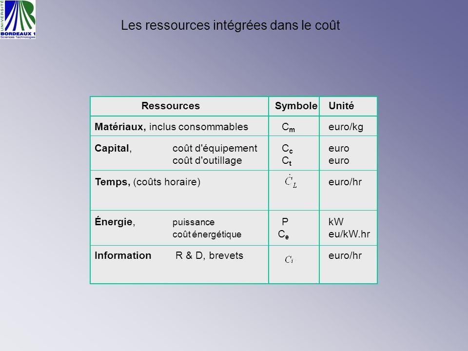 Les ressources intégrées dans le coût