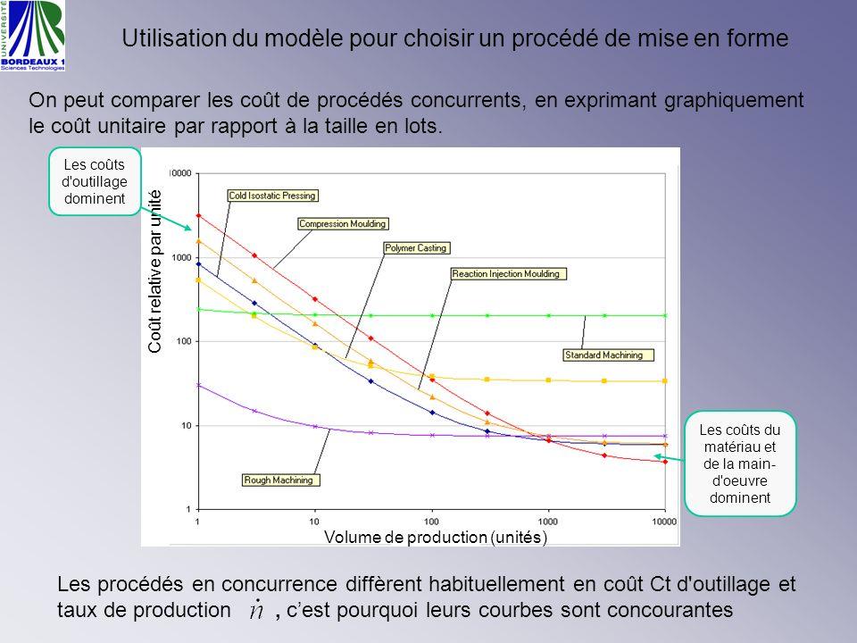 Utilisation du modèle pour choisir un procédé de mise en forme