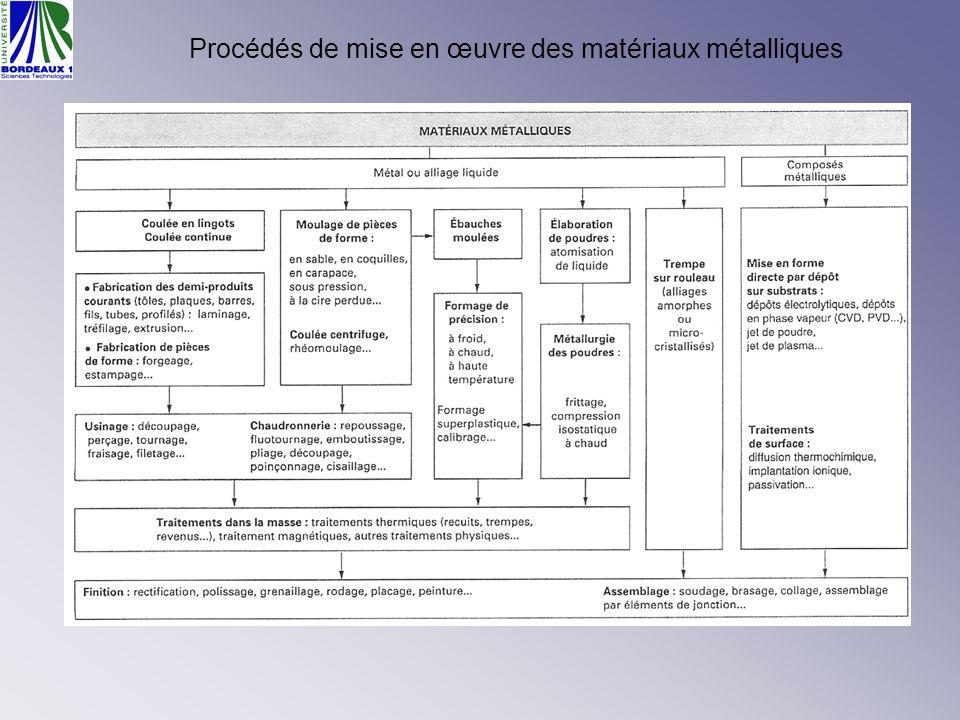 Procédés de mise en œuvre des matériaux métalliques