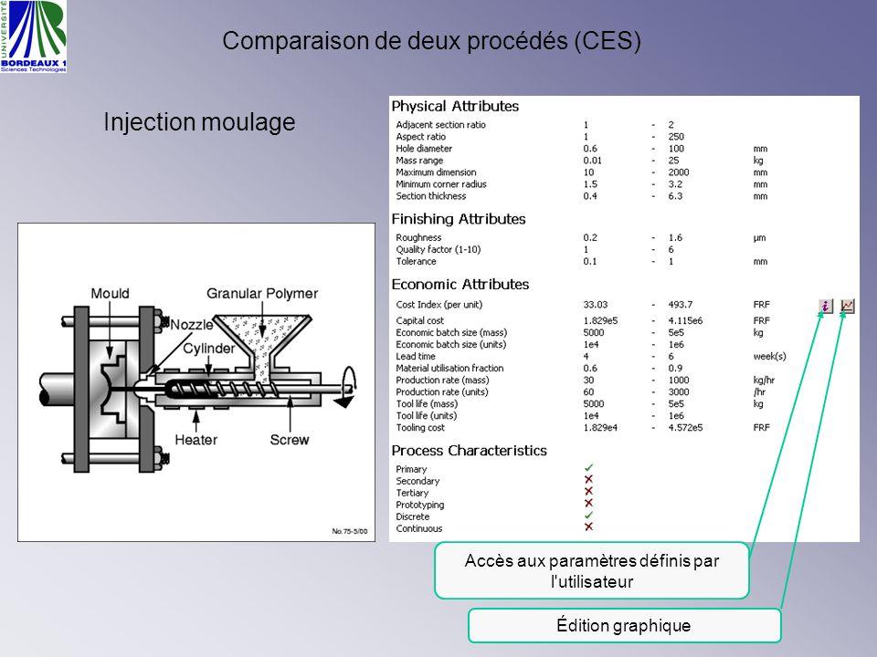 Comparaison de deux procédés (CES)