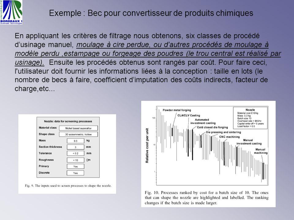 Exemple : Bec pour convertisseur de produits chimiques