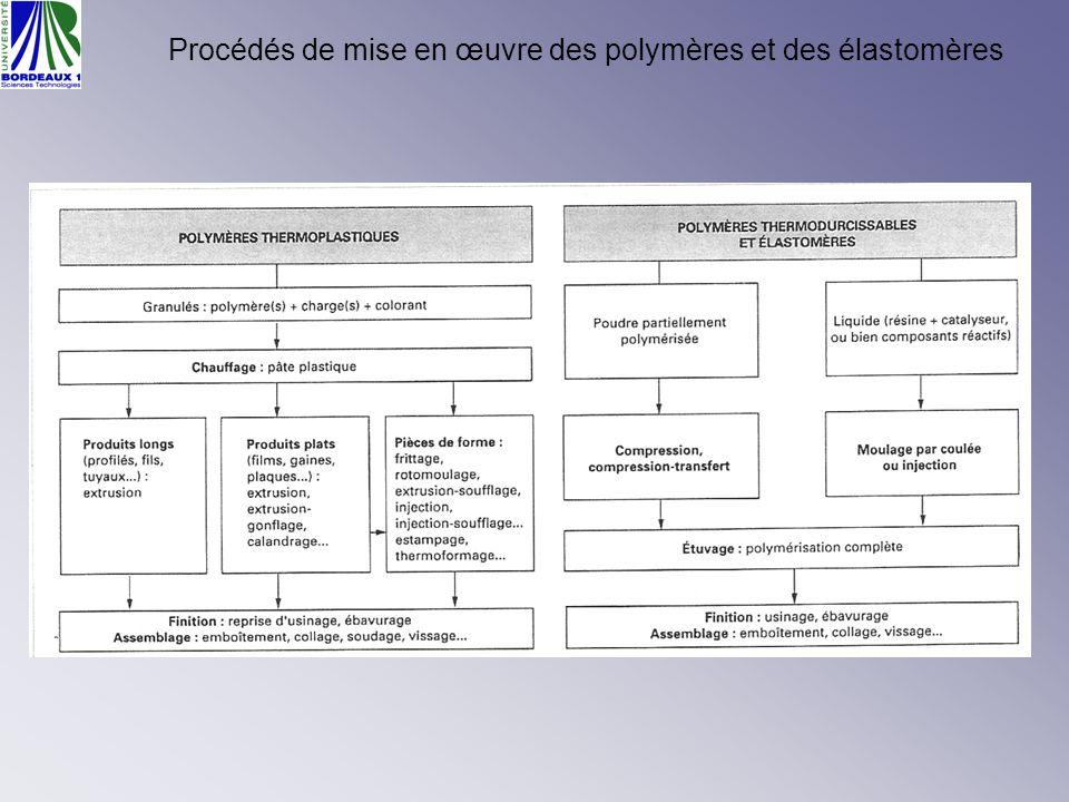 Procédés de mise en œuvre des polymères et des élastomères