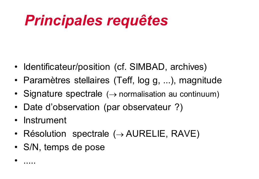 Principales requêtes Identificateur/position (cf. SIMBAD, archives)