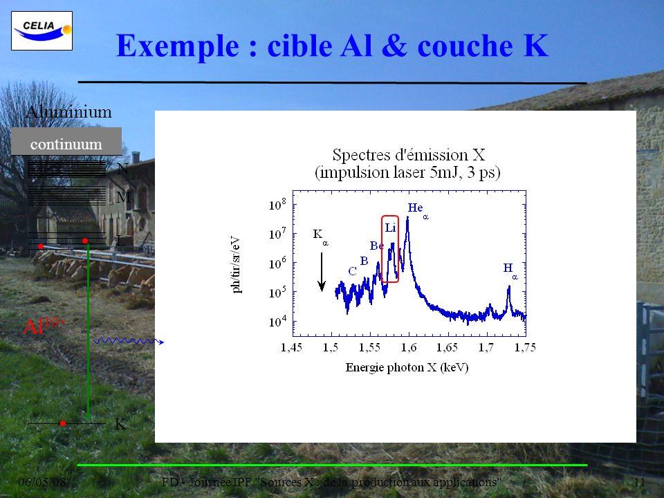 Exemple : cible Al & couche K
