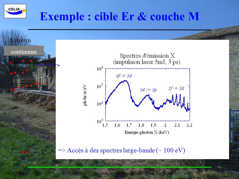 Exemple : cible Er & couche M