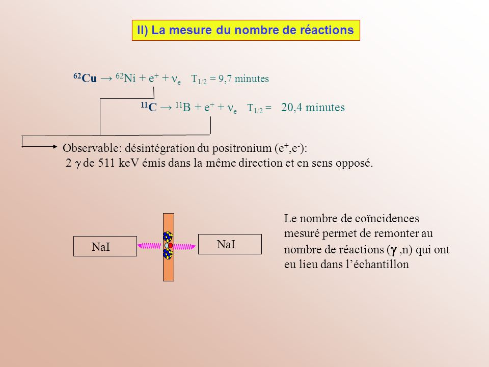 62Cu → 62Ni + e+ + νe T1/2 = 9,7 minutes