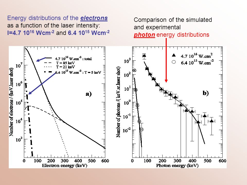 Energy distributions of the electrons as a function of the laser intensity: I=4.7 1016 Wcm-2 and 6.4 1015 Wcm-2