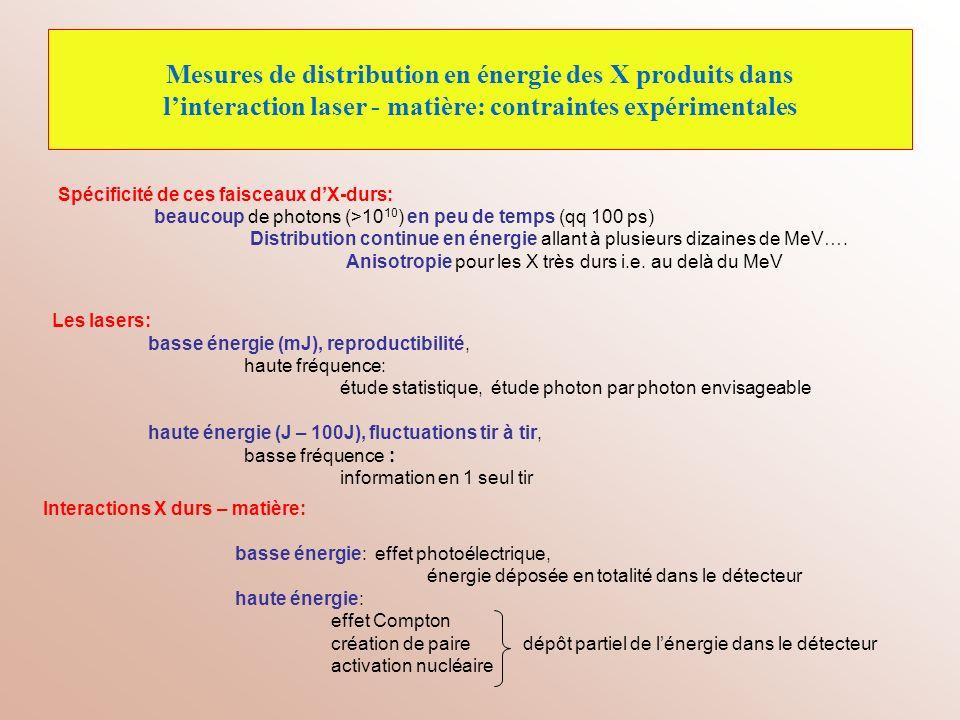Mesures de distribution en énergie des X produits dans l'interaction laser - matière: contraintes expérimentales