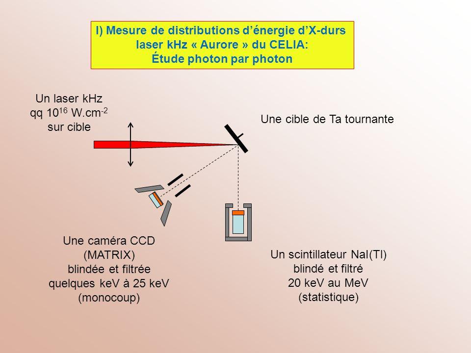 I) Mesure de distributions d'énergie d'X-durs