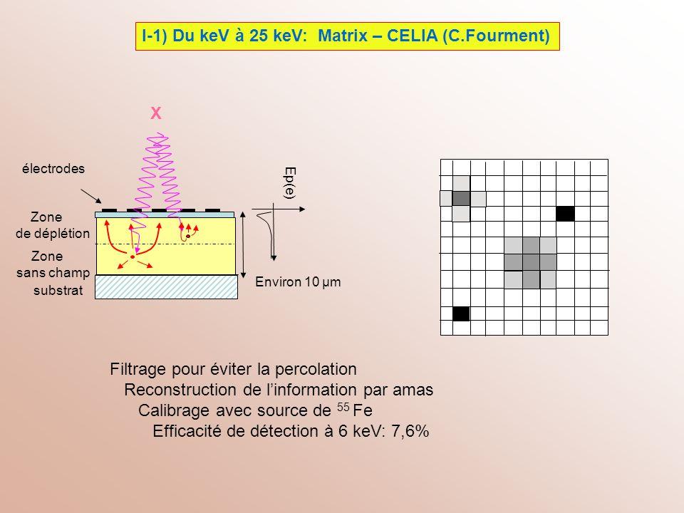 I-1) Du keV à 25 keV: Matrix – CELIA (C.Fourment)