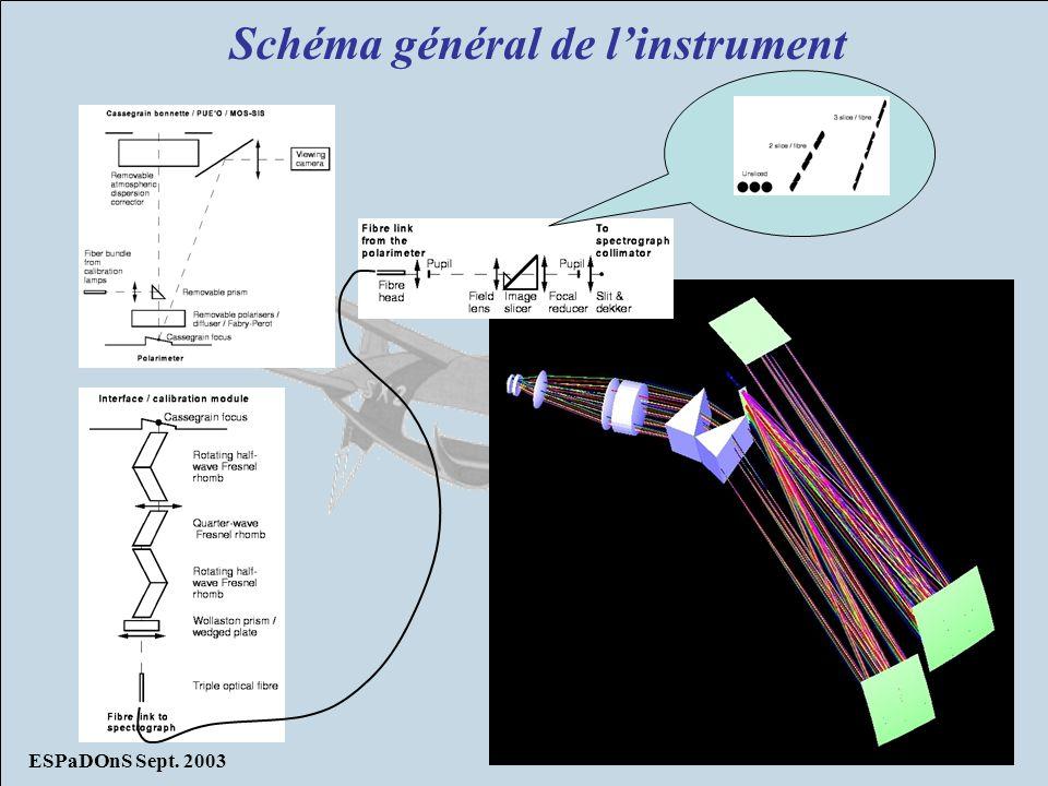 Schéma général de l'instrument