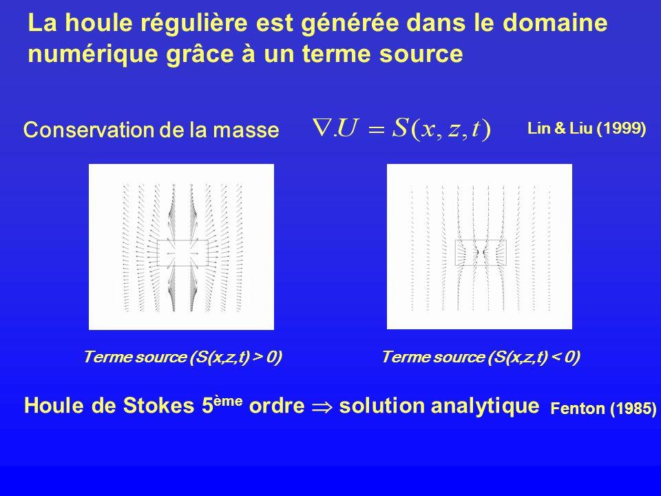 Terme source (S(x,z,t) > 0) Terme source (S(x,z,t) < 0)