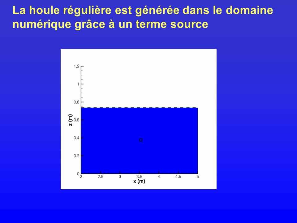 La houle régulière est générée dans le domaine numérique grâce à un terme source